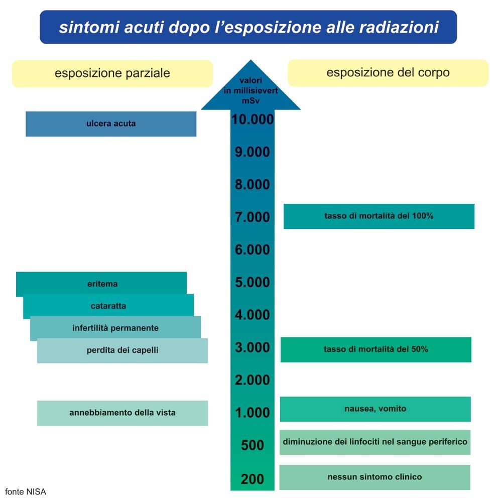 sintomi-radiazion